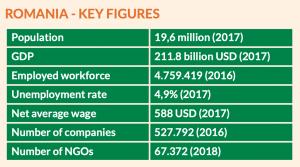Romania - Key Figures