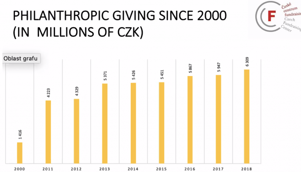 Chart showing growth of philanthropy in the Czech Republic